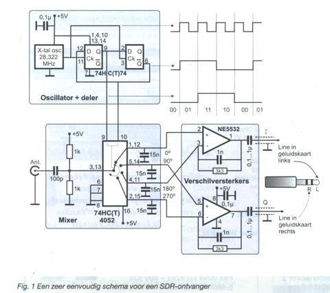 Рис. 1 Схема простейшего SDR приемника.  У такого приемника даже нет входных селектирующих контуров.